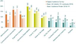 Image of Digital Audience Survey | Findings