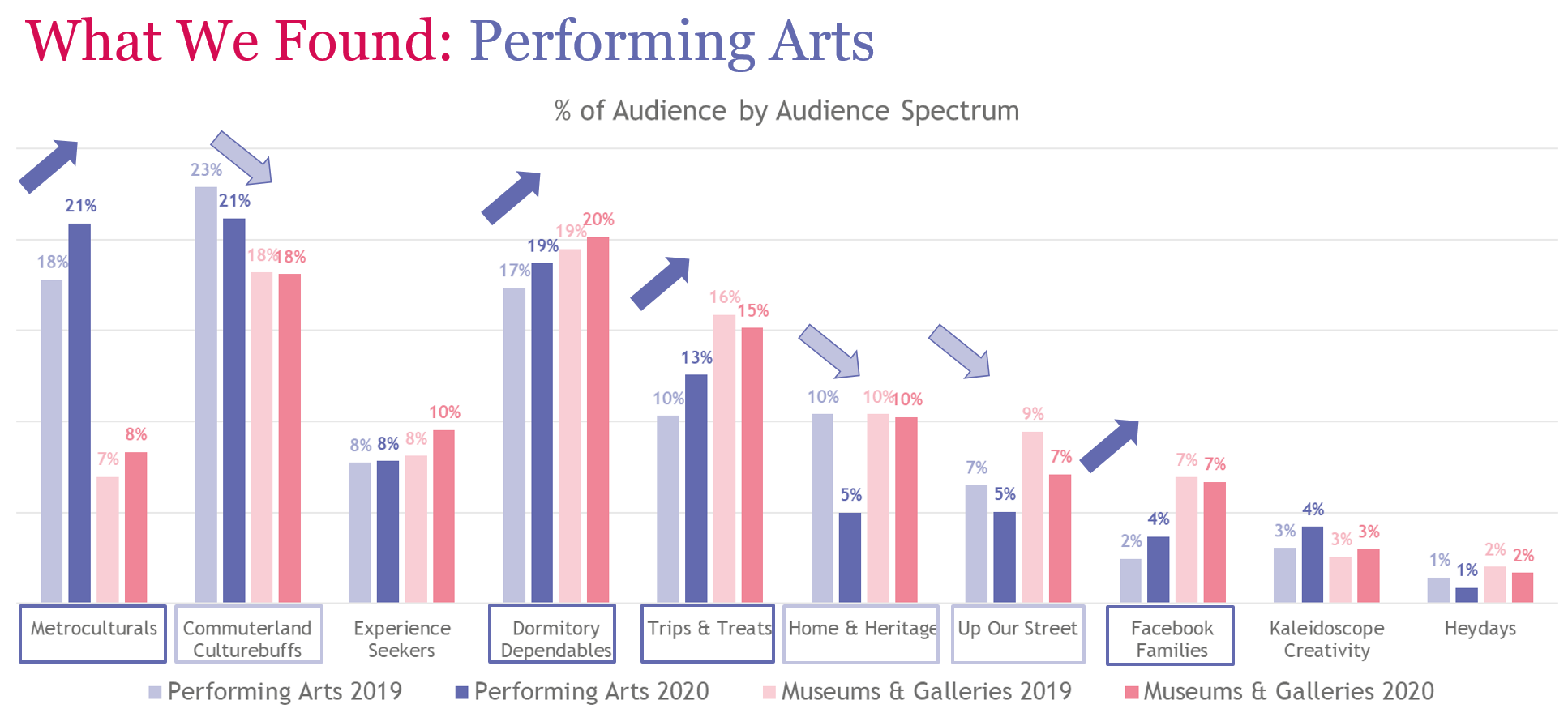What we found Performing Arts.png