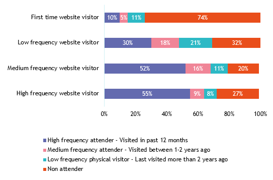 CPM Nov 2020 - First time vs Frequent website visitors.png