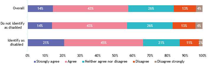 CPM Nov 2020 - REsponses by disability.png