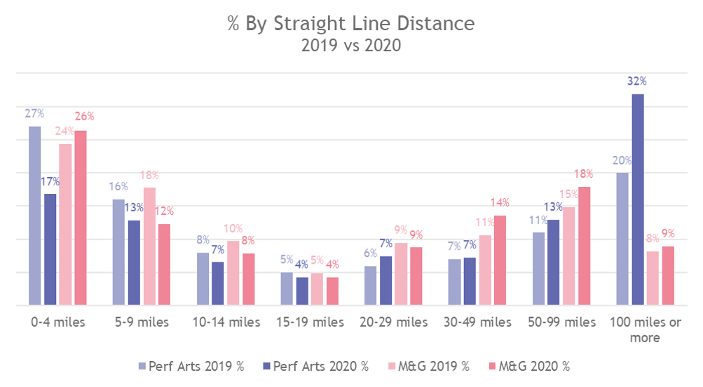 Straight Line by distance.png