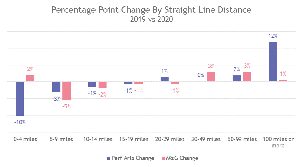Percontage point chaneg by straight line distance.png