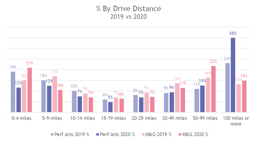 By drive distance.png