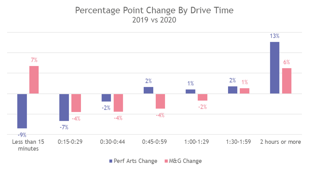 percentage point chaneg by drive time.png