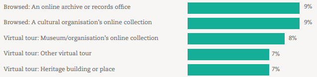 Museums and Galleries stats.png